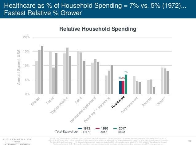 132 Healthcare as % of Household Spending = 7% vs. 5% (1972)... Fastest Relative % Grower Relative Household Spending 5%5%...