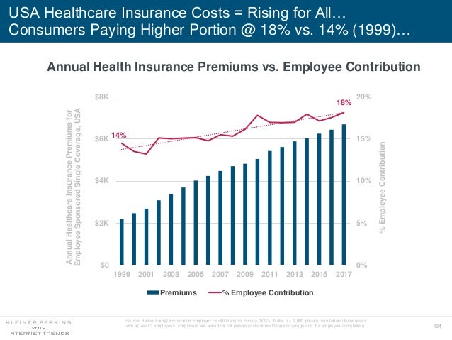 134 USA Healthcare Insurance Costs = Rising for All… Consumers Paying Higher Portion @ 18% vs. 14% (1999)… Annual Health I...