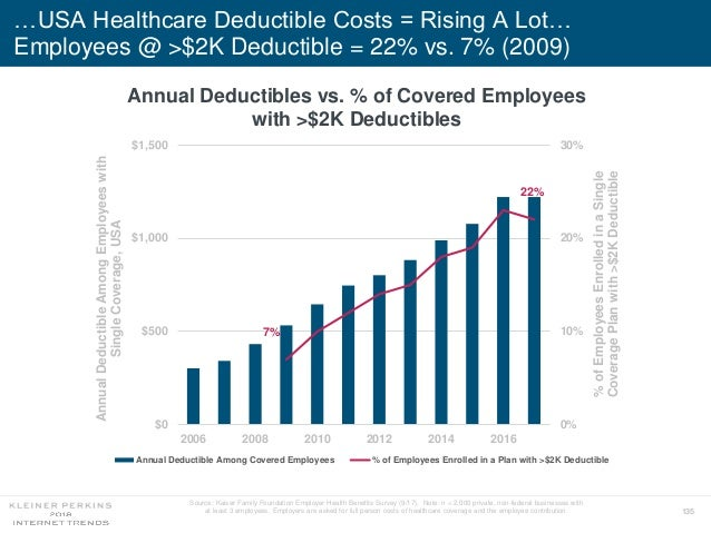 135 …USA Healthcare Deductible Costs = Rising A Lot… Employees @ >$2K Deductible = 22% vs. 7% (2009) Annual Deductibles vs...