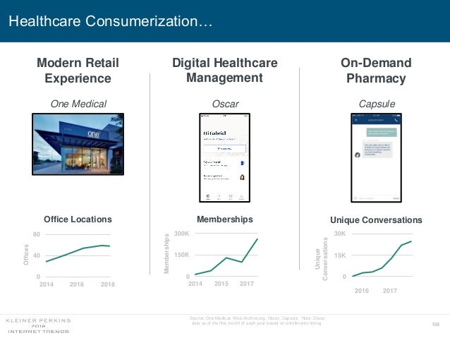 138 Healthcare Consumerization… Source: One Medical, Web.Archive.org, Oscar, Capsule. Note: Oscar data as of the first mon...