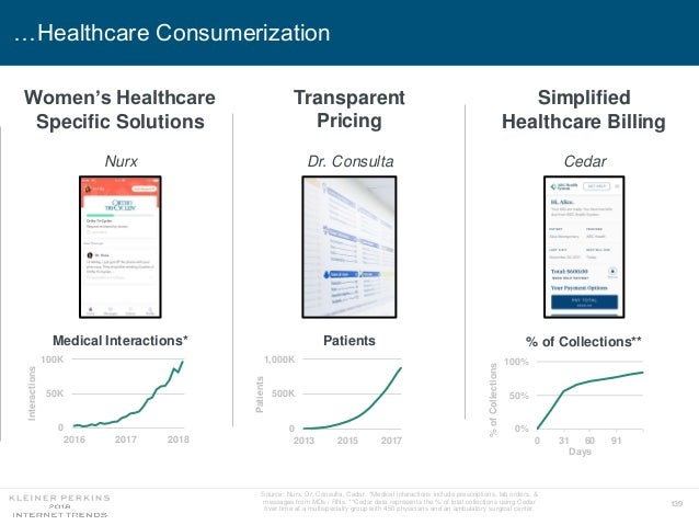139 …Healthcare Consumerization Source: Nurx, Dr. Consulta, Cedar. *Medical interactions include prescriptions, lab orders...