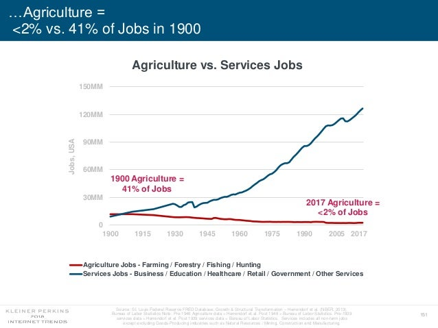 151 …Agriculture = <2% vs. 41% of Jobs in 1900 0 30MM 60MM 90MM 120MM 150MM 1900 1915 1930 1945 1960 1975 1990 2005 Jobs,U...