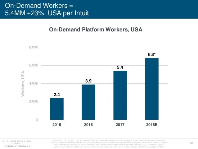 165 On-Demand Workers = 5.4MM +23%, USA per Intuit Source: Intuit (2017/2018). *2018 = Forecast from 2017 data. Preliminar...