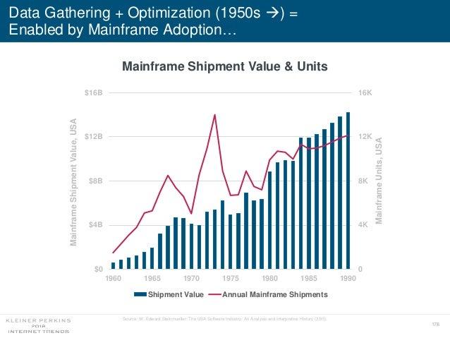 178 Data Gathering + Optimization (1950s ) = Enabled by Mainframe Adoption… Mainframe Shipment Value & Units 0 4K 8K 12K ...