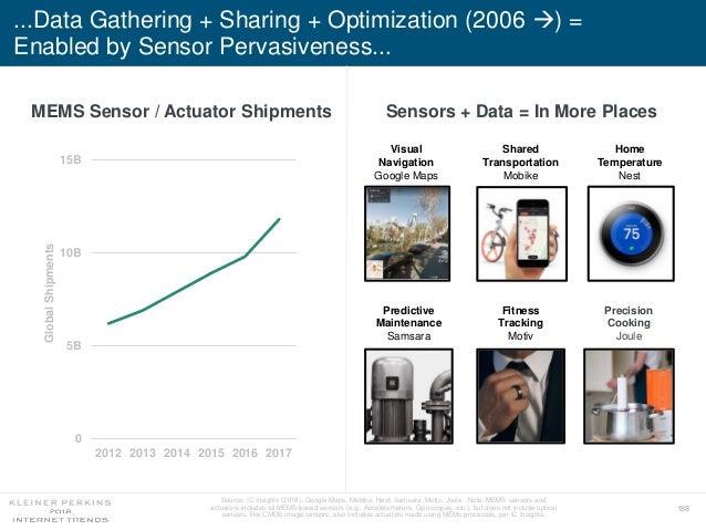 188 ...Data Gathering + Sharing + Optimization (2006 ) = Enabled by Sensor Pervasiveness... MEMS Sensor / Actuator Shipme...