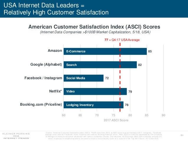 191 USA Internet Data Leaders = Relatively High Customer Satisfaction Source: American Customer Satisfaction Index (ASCI)....
