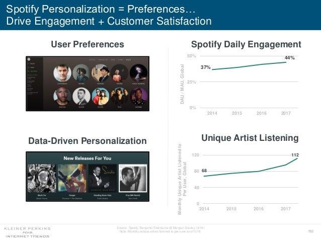 193 Spotify Personalization = Preferences… Drive Engagement + Customer Satisfaction Source: Spotify, Benjamin Swinburne @ ...