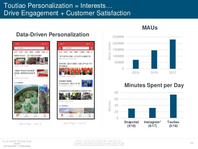 194 Toutiao Personalization = Interests… Drive Engagement + Customer Satisfaction 0 50MM 100MM 150MM 200MM 250MM 2015 2016...