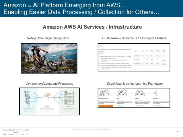 199 Amazon = AI Platform Emerging from AWS… Enabling Easier Data Processing / Collection for Others… Source: Amazon. AWS =...