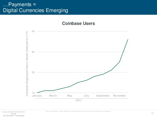 20 …Payments = Digital Currencies Emerging Source: Coinbase. Note: Registered users defined as users that have an account ...