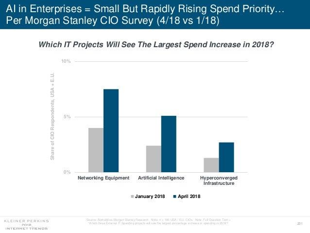 201 AI in Enterprises = Small But Rapidly Rising Spend Priority… Per Morgan Stanley CIO Survey (4/18 vs 1/18) January 2018...