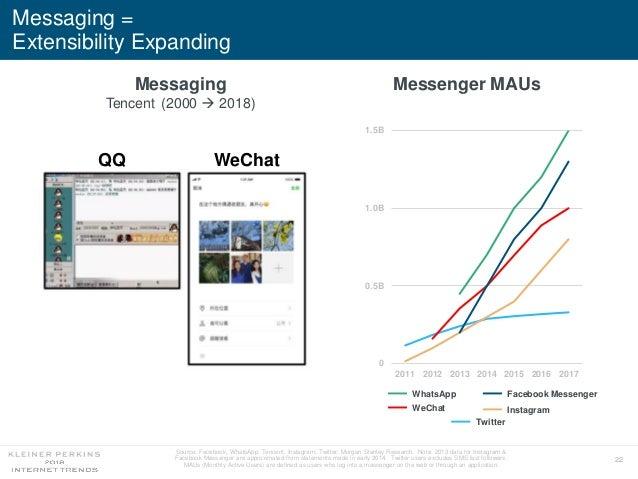 22 Messaging = Extensibility Expanding 0 0.5B 1.0B 1.5B 2011 2012 2013 2014 2015 2016 2017 WhatsApp Facebook Messenger WeC...