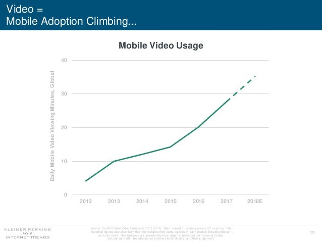 23 Video = Mobile Adoption Climbing... Source: Zenith Online Video Forecasts 2017 (7/17). Note: Based on a study across 63...
