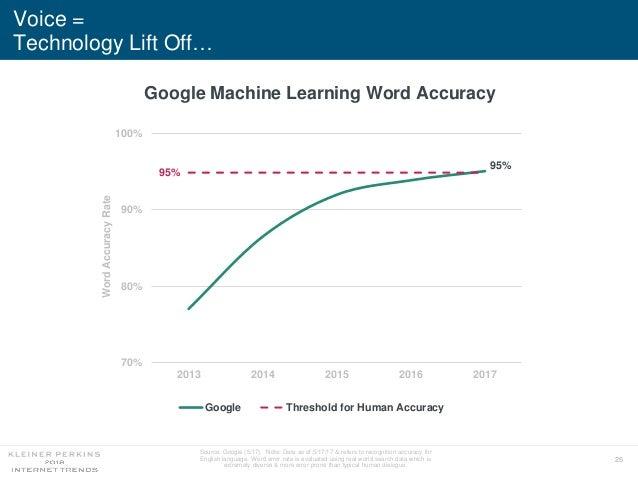 25 95% 95% 70% 80% 90% 100% 2013 2014 2015 2016 2017 WordAccuracyRate Google Threshold for Human Accuracy Voice = Technolo...