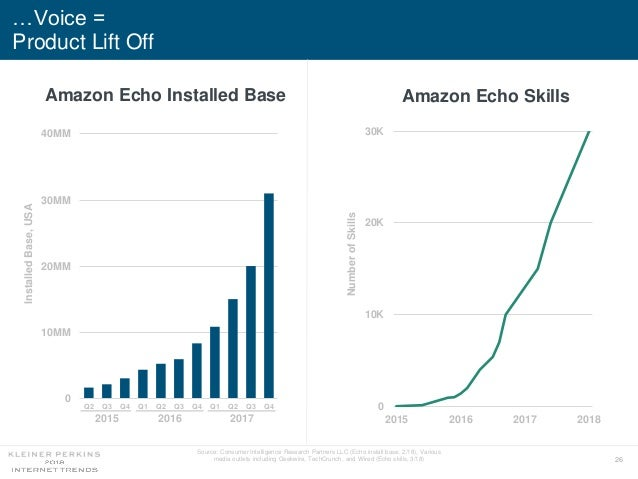 26 …Voice = Product Lift Off Source: Consumer Intelligence Research Partners LLC (Echo install base, 2/18), Various media ...