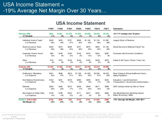 Mary Meeker Internet Trends Report 2018
