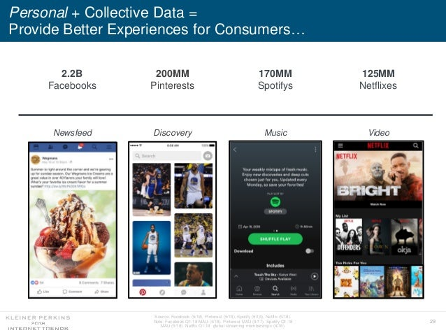 29 Personal + Collective Data = Provide Better Experiences for Consumers… Source: Facebook (5/18), Pinterest (5/18), Spoti...
