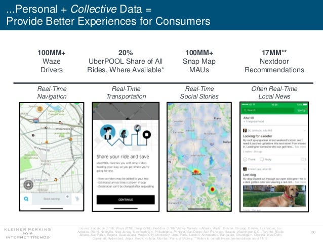 30 ...Personal + Collective Data = Provide Better Experiences for Consumers 100MM+ Snap Map MAUs 17MM** Nextdoor Recommend...