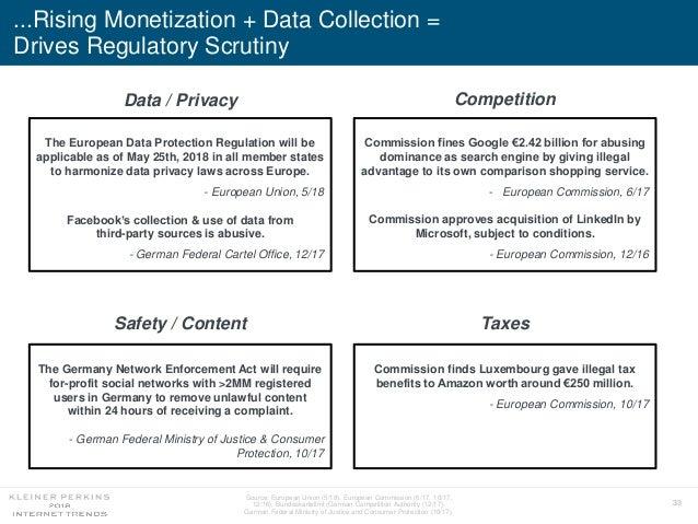 33 ...Rising Monetization + Data Collection = Drives Regulatory Scrutiny Source: European Union (5/18), European Commissio...