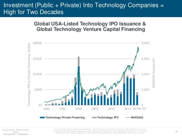 38 Global USA-Listed Technology IPO Issuance & Global Technology Venture Capital Financing Investment (Public + Private) I...