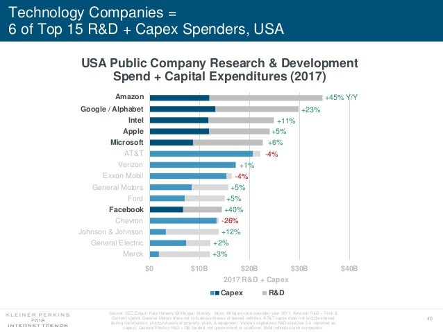 40 Technology Companies = 6 of Top 15 R&D + Capex Spenders, USA USA Public Company Research & Development Spend + Capital ...