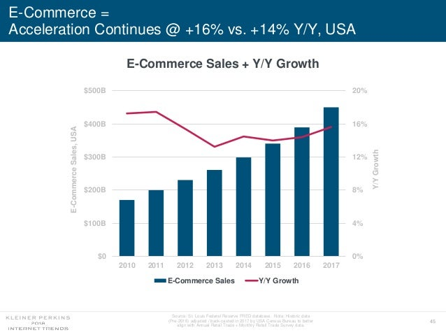 45 E-Commerce = Acceleration Continues @ +16% vs. +14% Y/Y, USA E-Commerce Sales + Y/Y Growth Source: St. Louis Federal Re...