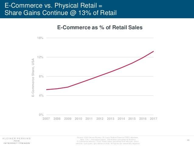 46 E-Commerce vs. Physical Retail = Share Gains Continue @ 13% of Retail E-Commerce as % of Retail Sales 0% 4% 8% 12% 16% ...