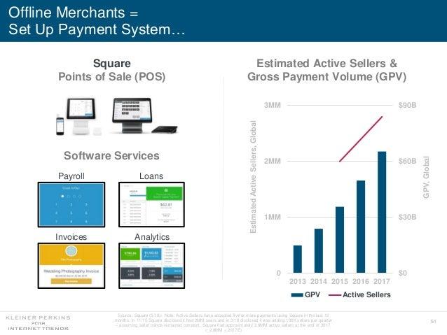 51 Offline Merchants = Set Up Payment System… 0 1MM 2MM 3MM 2013 2014 2015 2016 2017 $0 $30B $60B $90B GPV Active Sellers ...