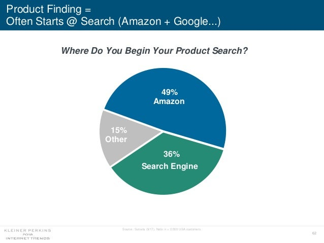 62 Product Finding = Often Starts @ Search (Amazon + Google...) 49% 36% 15% Where Do You Begin Your Product Search? Source...