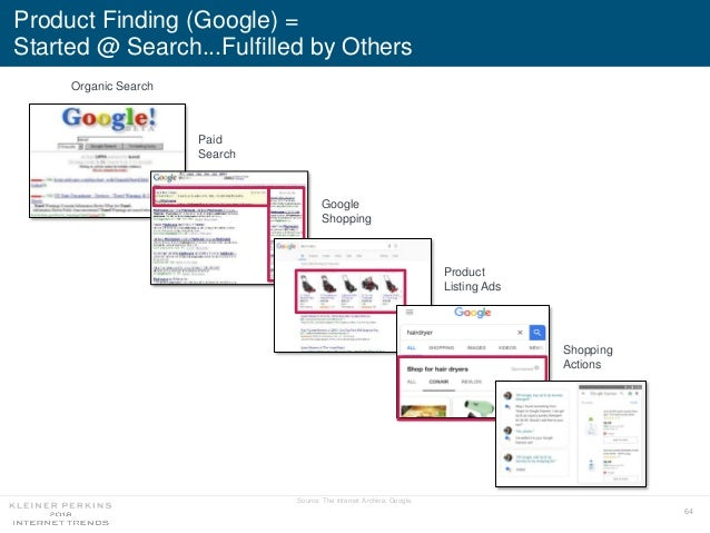 64 Product Finding (Google) = Started @ Search...Fulfilled by Others Organic Search Paid Search Google Shopping Product Li...