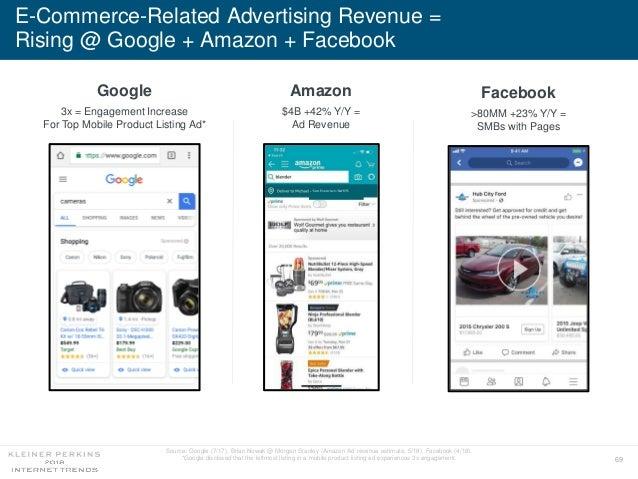 69 E-Commerce-Related Advertising Revenue = Rising @ Google + Amazon + Facebook Amazon $4B +42% Y/Y = Ad Revenue Google 3x...