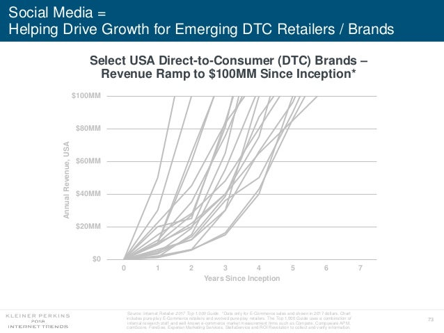 73 Social Media = Helping Drive Growth for Emerging DTC Retailers / Brands $0 $20MM $40MM $60MM $80MM $100MM 0 1 2 3 4 5 6...