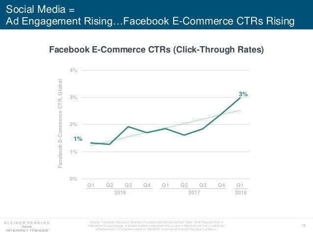 74 Social Media = Ad Engagement Rising…Facebook E-Commerce CTRs Rising 1% 3% 0% 1% 2% 3% 4% Q1 Q2 Q3 Q4 Q1 Q2 Q3 Q4 Q1 Fac...
