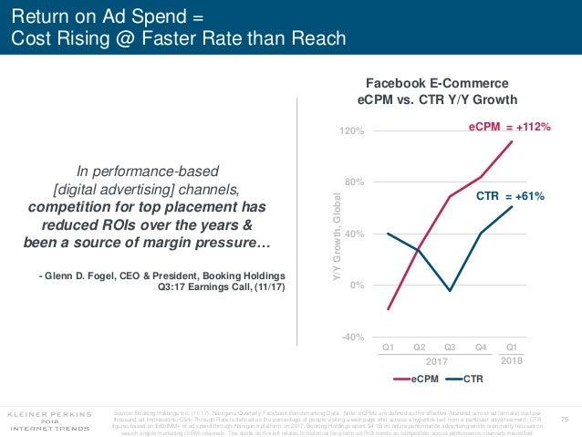 75 Return on Ad Spend = Cost Rising @ Faster Rate than Reach -40% 0% 40% 80% 120% Q1 Q2 Q3 Q4 Q1 Y/YGrowth,Global eCPM CTR...