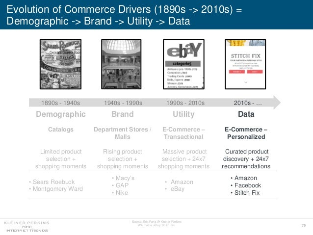 79 Evolution of Commerce Drivers (1890s -> 2010s) = Demographic -> Brand -> Utility -> Data Source: Eric Feng @ Kleiner Pe...