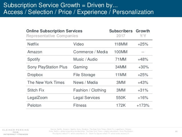 81 Subscription Service Growth = Driven by... Access / Selection / Price / Experience / Personalization Online Subscriptio...
