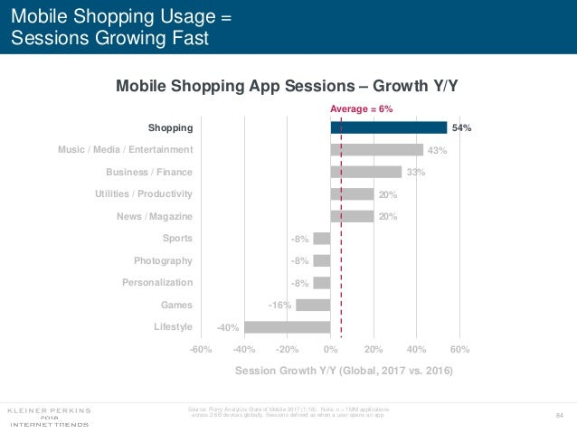 84 Mobile Shopping Usage = Sessions Growing Fast Mobile Shopping App Sessions – Growth Y/Y -40% -16% -8% -8% -8% 20% 20% 3...