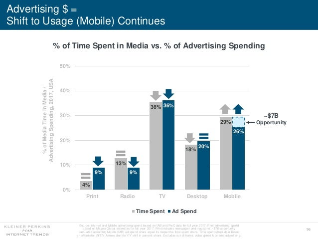 96 Advertising $ = Shift to Usage (Mobile) Continues % of Time Spent in Media vs. % of Advertising Spending Source: Intern...