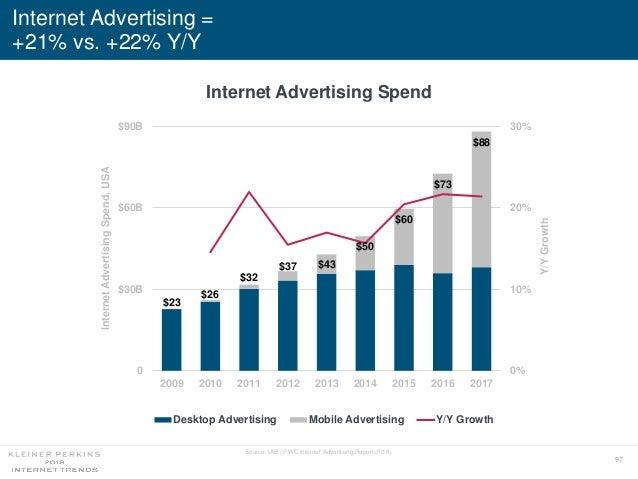 97 Internet Advertising = +21% vs. +22% Y/Y Source: IAB / PWC Internet Advertising Report (5/18). Internet Advertising Spe...