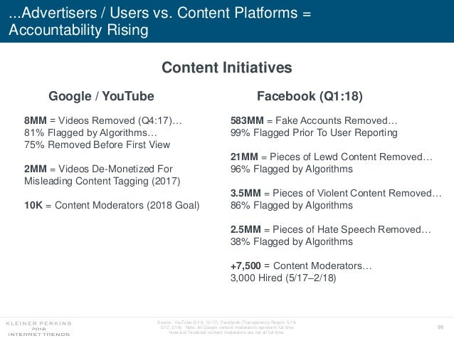 99 Source: YouTube (5/18, 12/17), Facebook (Transparency Report: 5/18, 5/17, 2/18). Note: All Google content moderators re...