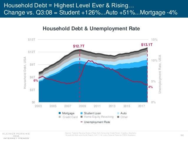 102 Household Debt = Highest Level Ever & Rising… Change vs. Q3:08 = Student +126%...Auto +51%...Mortgage -4% 6% 4% 0% 5% ...