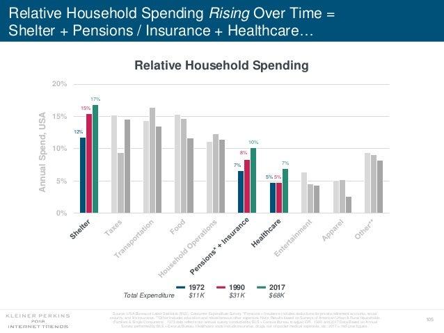 105 Relative Household Spending Rising Over Time = Shelter + Pensions / Insurance + Healthcare… Relative Household Spendin...