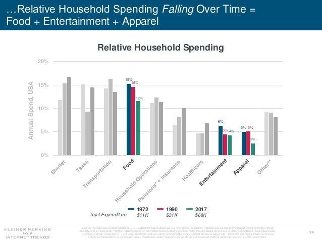 106 …Relative Household Spending Falling Over Time = Food + Entertainment + Apparel Relative Household Spending 15% 6% 5% ...