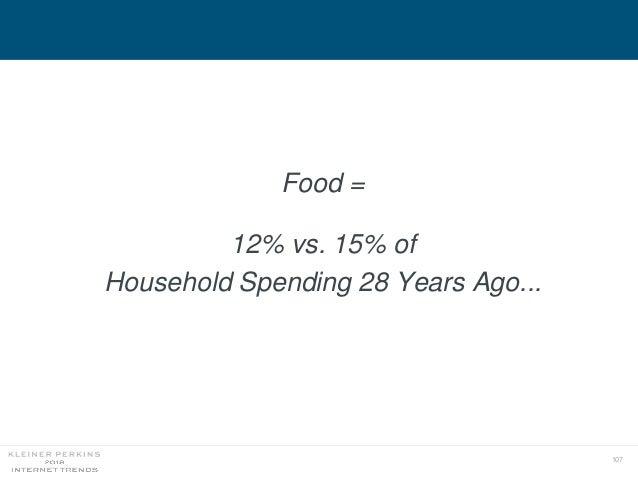 107 Food = 12% vs. 15% of Household Spending 28 Years Ago...
