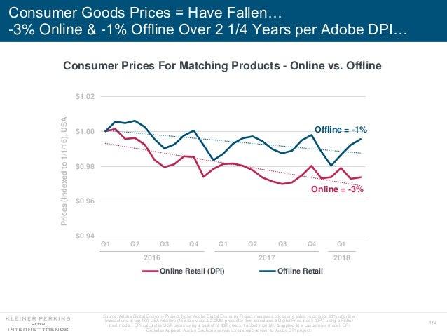 112 Consumer Goods Prices = Have Fallen… -3% Online & -1% Offline Over 2 1/4 Years per Adobe DPI… Source: Adobe Digital Ec...