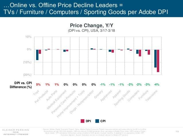 113 …Online vs. Offline Price Decline Leaders = TVs / Furniture / Computers / Sporting Goods per Adobe DPI (30%) (20%) (10...