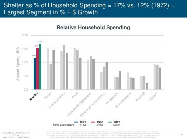 116 Shelter as % of Household Spending = 17% vs. 12% (1972)... Largest Segment in % + $ Growth Relative Household Spending...