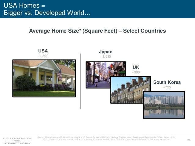 119 USA Homes = Bigger vs. Developed World… Japan ~1,015 South Korea ~725 UK ~990 Source: Wikimedia, Japan Ministry of Int...