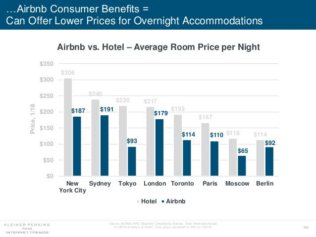 124 …Airbnb Consumer Benefits = Can Offer Lower Prices for Overnight Accommodations $306 $240 $220 $217 $193 $167 $118 $11...