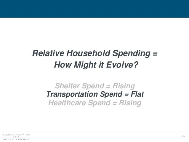 125 Relative Household Spending = How Might it Evolve? Shelter Spend = Rising Transportation Spend = Flat Healthcare Spend...